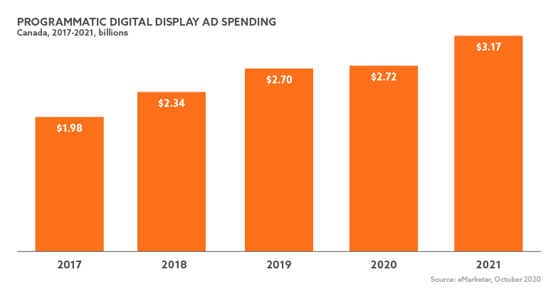Chart displaying Programmatic Digital Display Ad Spending, Canada, 2017-2021, billions. 2017 $1.98B, 2018 $2.34B, 2019 $2.70B, 2020 $2.72B, 2021 $3.17B. Source eMarketer, October 2020.